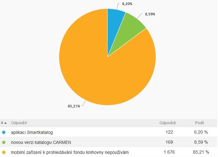 Na mobilním zařízení k vyhledávání upřednostňujete graf